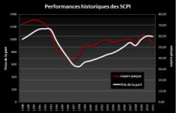 Performances historiques des SCPI