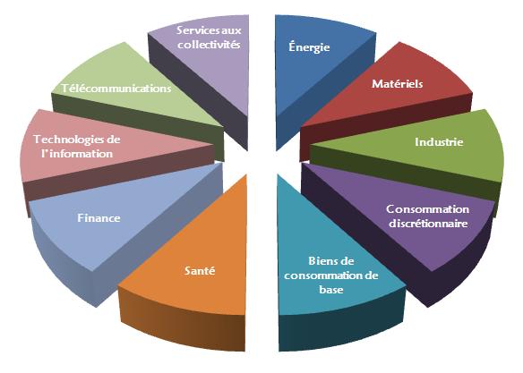 Diagramme des secteurs d'activité de la norme GICS