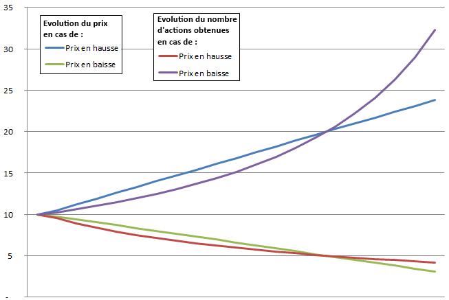Évolution du nombre d'action obtenues en fonction de l'évolution du prix d'achat