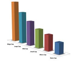 Capitalisations boursières : nano caps, micro caps, small caps, mid caps, large caps et mega caps
