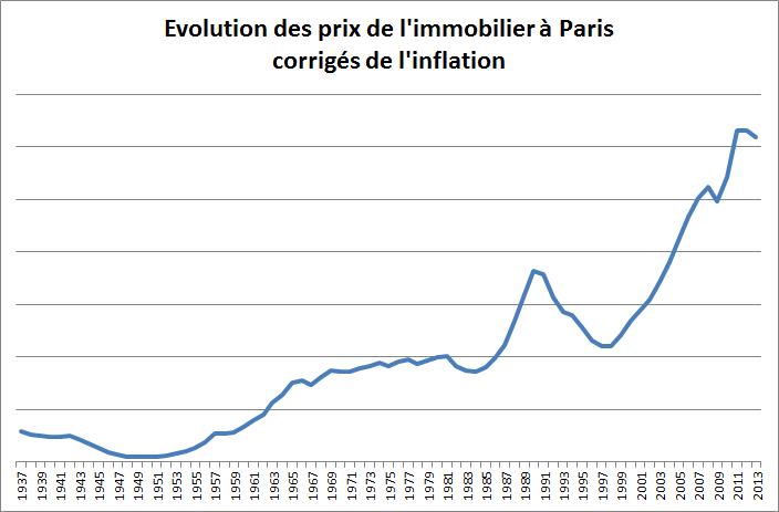 Evolution des prix de l'immobilier à Paris corrigés de l'inflation
