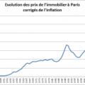 Evolution des prix immobiliers à Paris corrigés de l'inflation